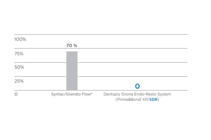 Dentsply Sirona SDR Plus kompoziti